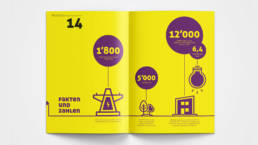 Annual Report Design Facts and Figures